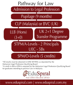 The pathway to become a lawyer
