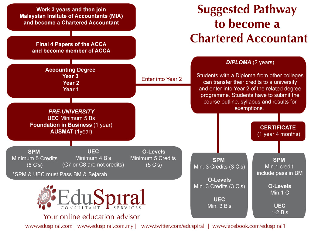 Accounting-Pathway