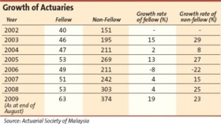 actuary growth