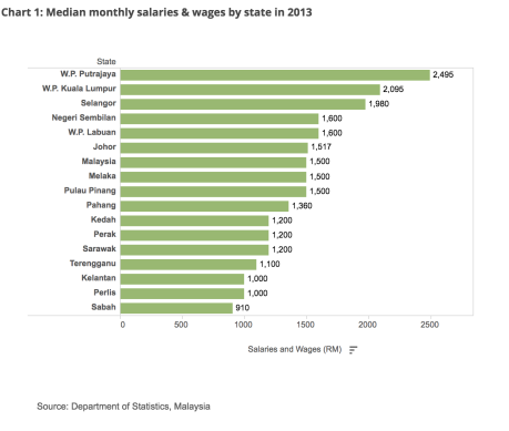 Median monthly salaries & wages by state in 2013