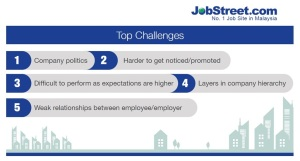 Top Challenges of Working in Malaysia