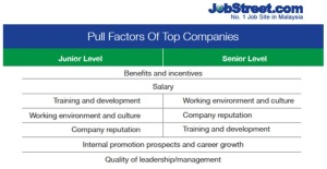 Pull Factors of Top Companies in Malaysia