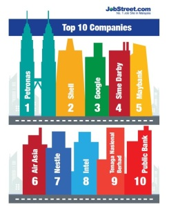 Top 10 Companies in Malaysia to Work in